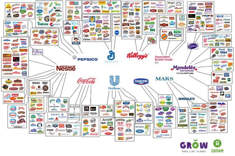 10 компаний, контролирующих любую вашу покупку