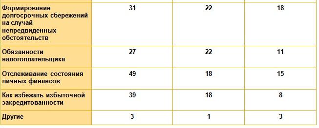 44% РОССИЯН ИСПЫТЫВАЮТ ПОТРЕБНОСТЬ В ПОВЫШЕНИИ ФИНАНСОВОЙ ГРАМОТНОСТИ