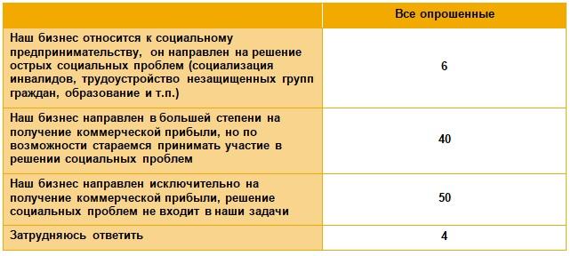 6%Российских компаний называют себя социально-ориентированными