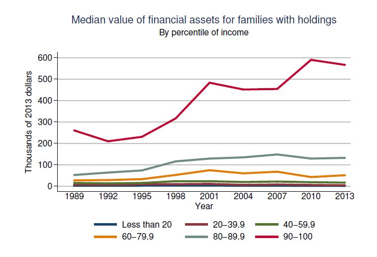 Если фондовый рынок может сделать всех богатыми, почему так много американцев бедны?