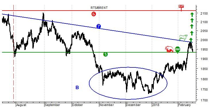 О нефти, курсе рубля, российском фондовом индексе и об одной забытой торговой идее