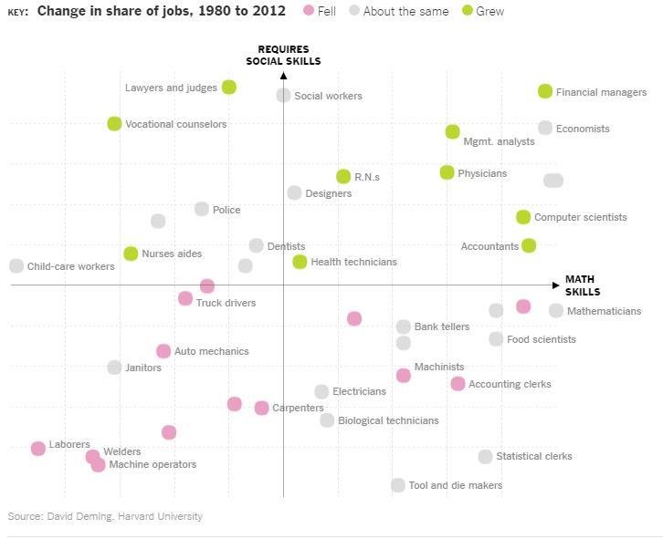 Рабочие места будущего - и два навыка, необходимые, чтобы их получить
