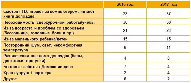 Работодатели теряют 190 млрд рублей в месяц из-за невыспавшихся сотрудников